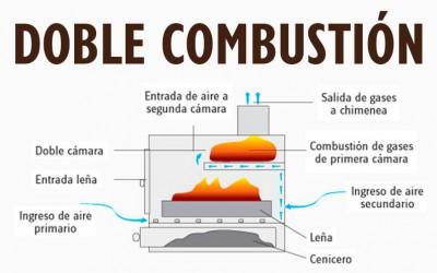 ¿Qué es la doble combustión?